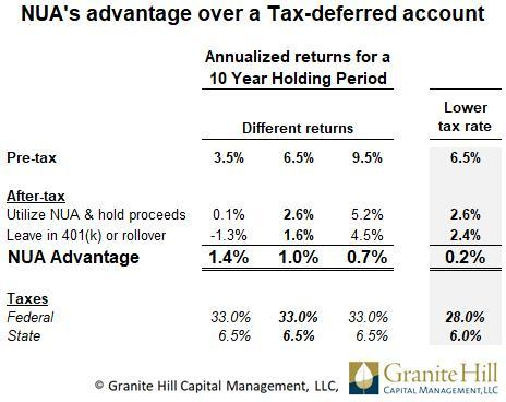 NUA return advantage over 10 years given different returns and a lower tax rate