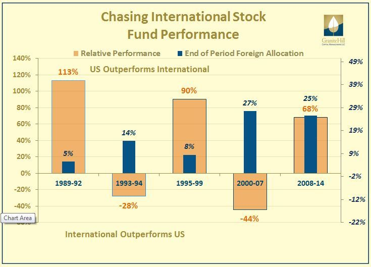 Chasing foreign stock performance