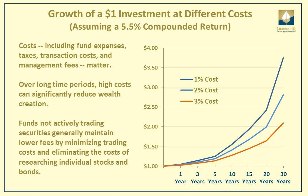 Investment returns reduced by compounding costs