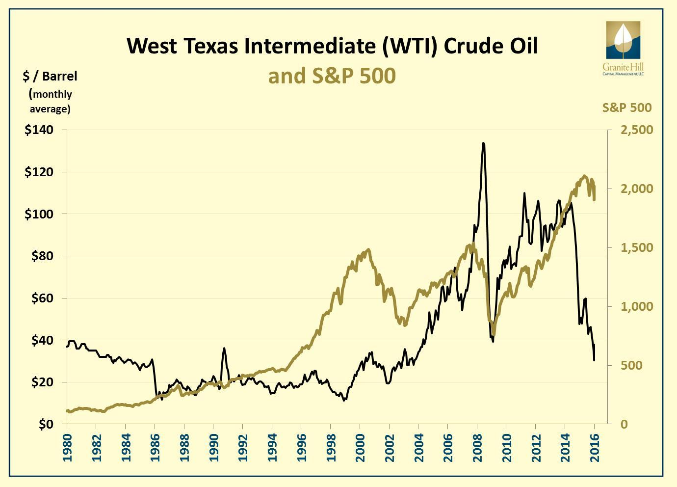 Crude Oil and Stocks