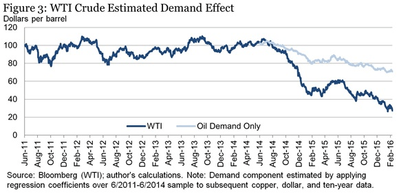 Figure 3 WTI Crude Estimated Demand Effect