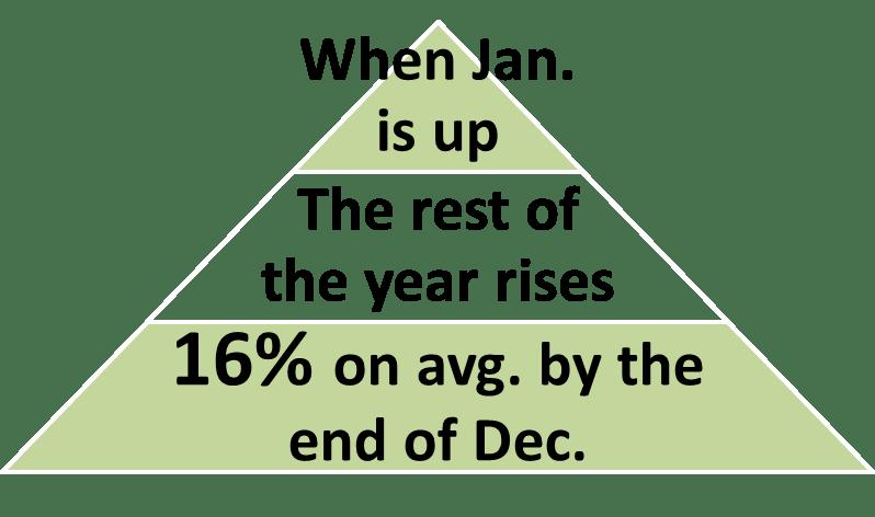 January Indicator