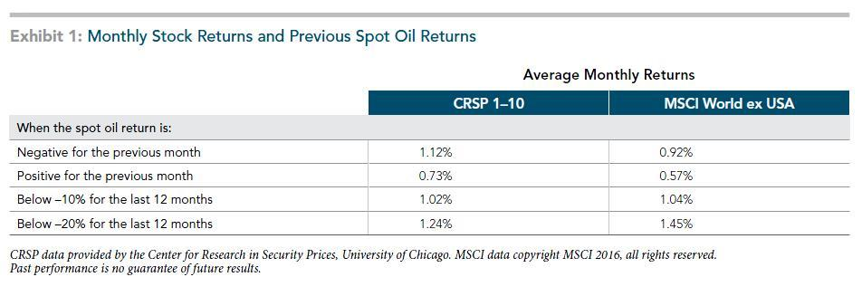 Monthly Stock REturns and Previous Spot Oil Returns