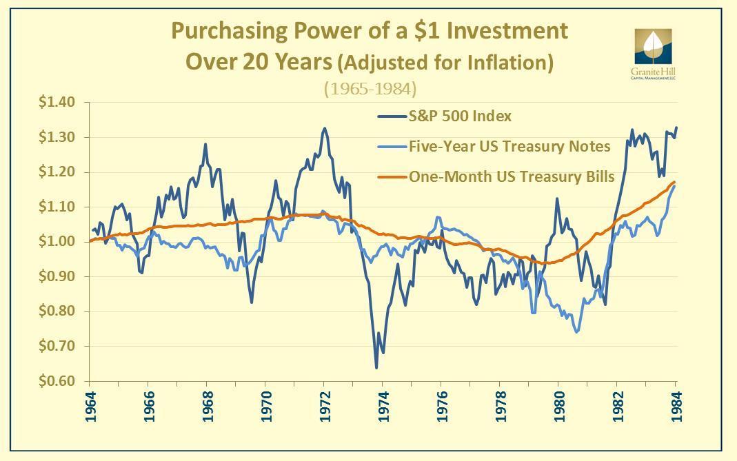 PurchasingPower$1_1965_1984