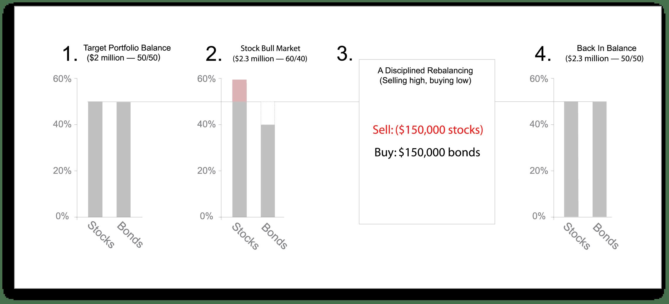 Rebalancing InfoGraphic Bull Market SKU 06-24-13-2