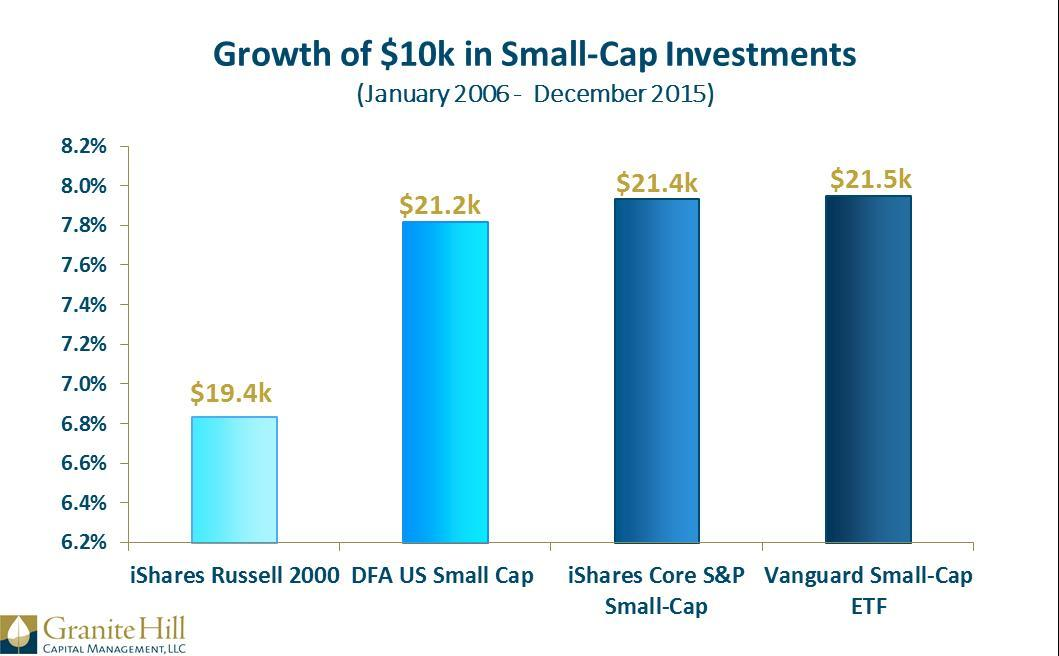 Index Reconstitution impacts small-cap fund performance