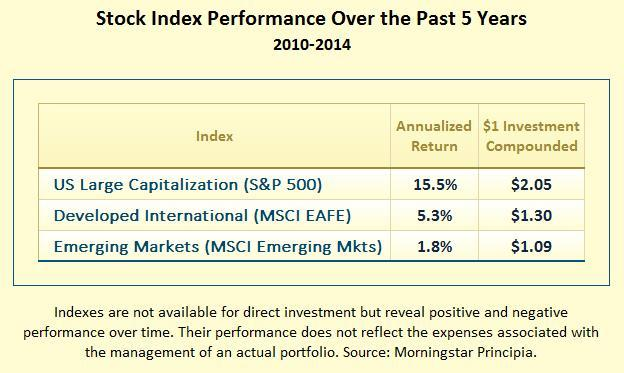 Stock Index Performance Over the Past 5 Years