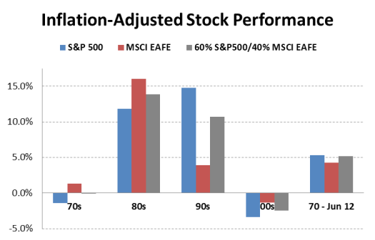 Inflation Adjusted Stock Performance