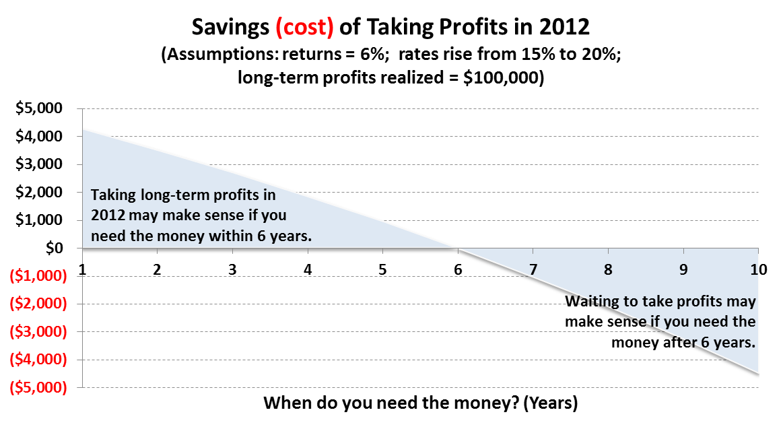 Taking Profits in 2012