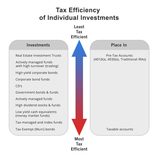 Investment tax efficiency impacts after-tax performance through asset location