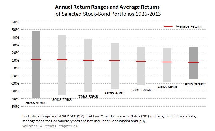 Annual Return Ranges and Average Returns