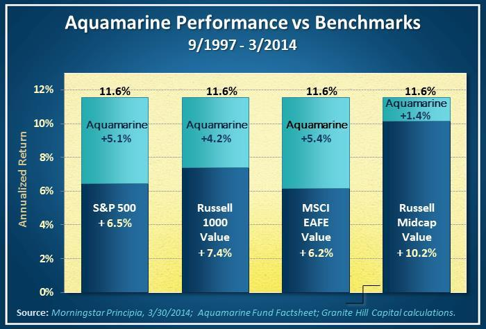 Aquamarine Fund Performance Compared to Various Benchmarks