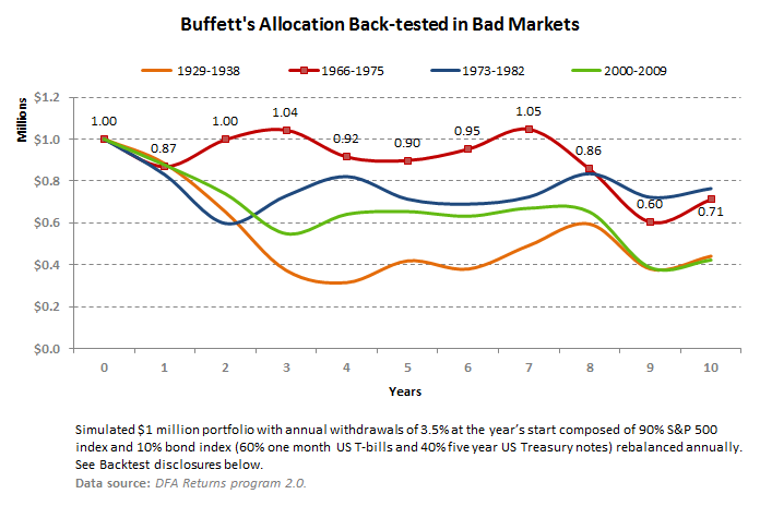 Buffett's Allocation Back-tested in Bad Markets