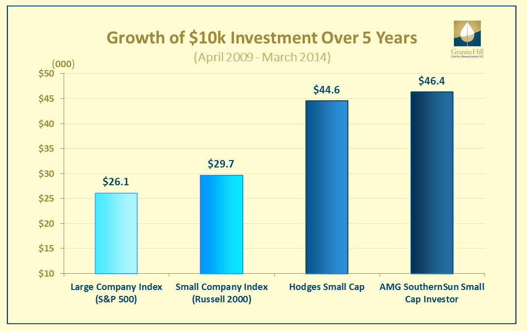 How the top 25% of active funds performed over five years. www.granitehillcapital.com -- Page by Paul Tanner, CFA - This graph shows the growth of $10,000 over 5 years in the Hodges Small Cap and AMG SouthernSun Small Cap Investor funds versus benchmarks.