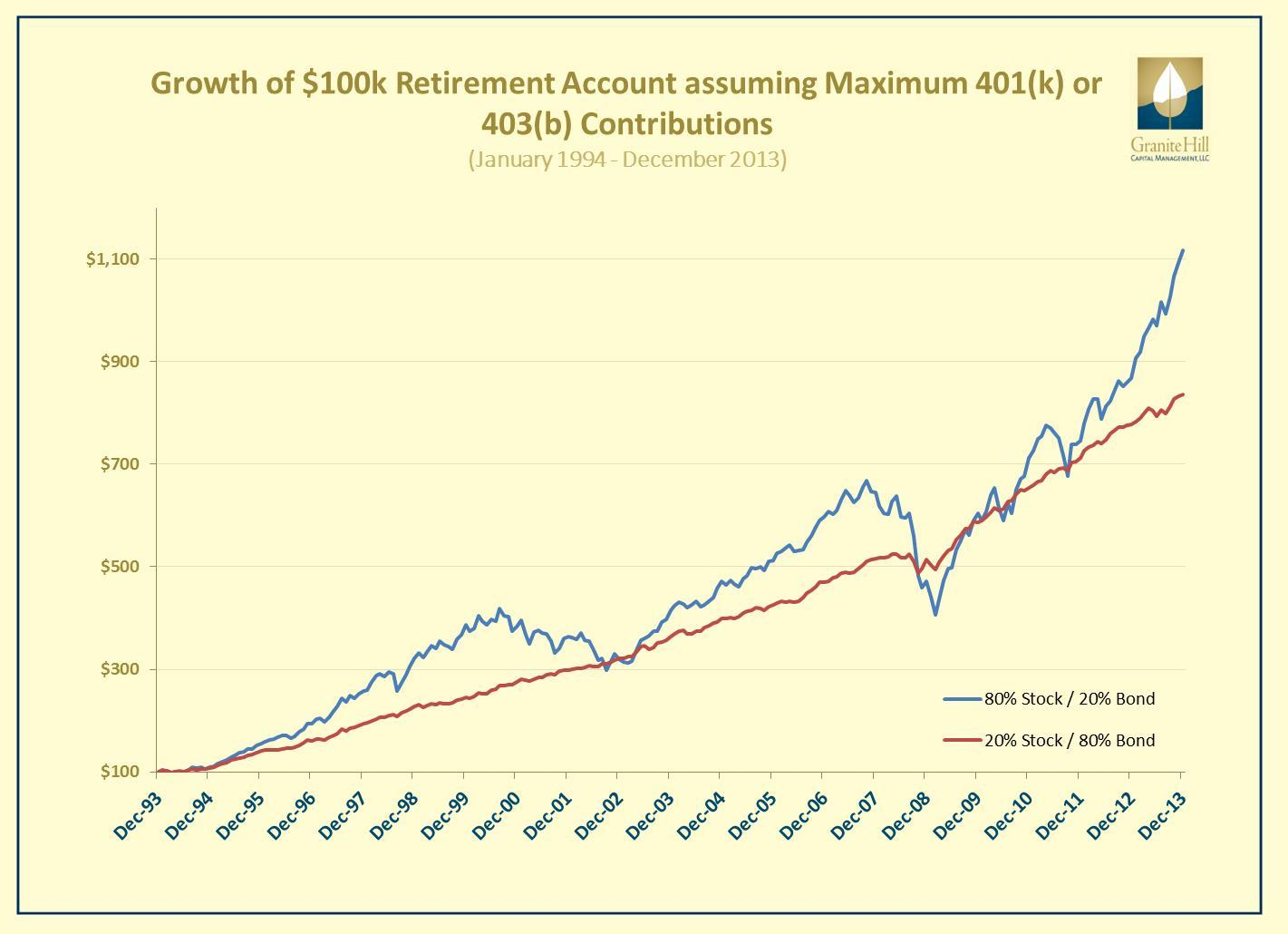 Growth of $100k Retirement Account over 20 years assuming Maximum Contributions