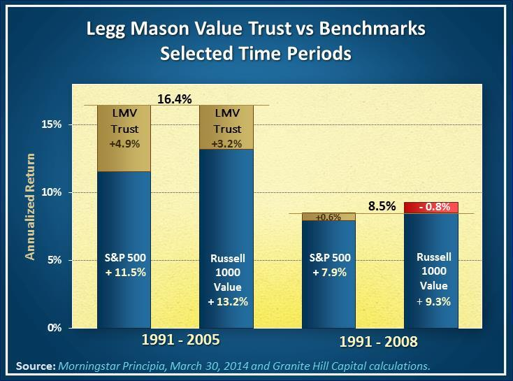 Bill Miller's Legg Mason Value Trust performance during 2006 to 2008 wiped out 15 years of overperformance