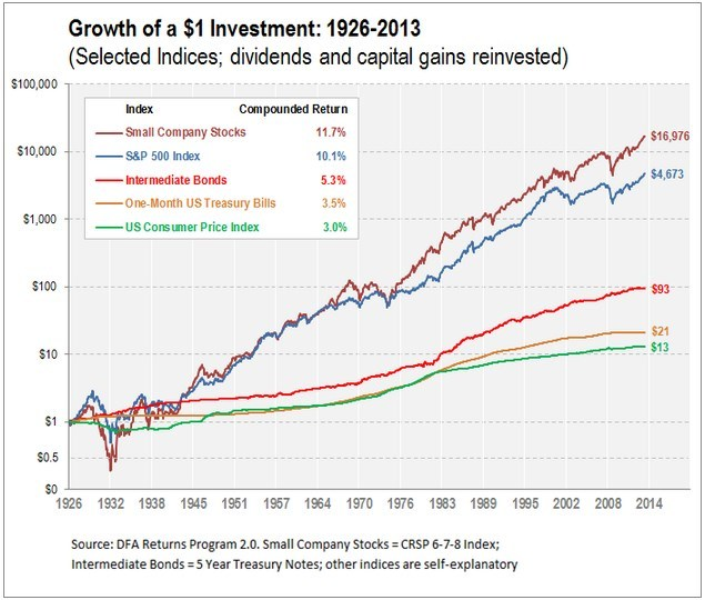 Growth of a $1 investment in stocks, bonds and bills: 1926-2013
