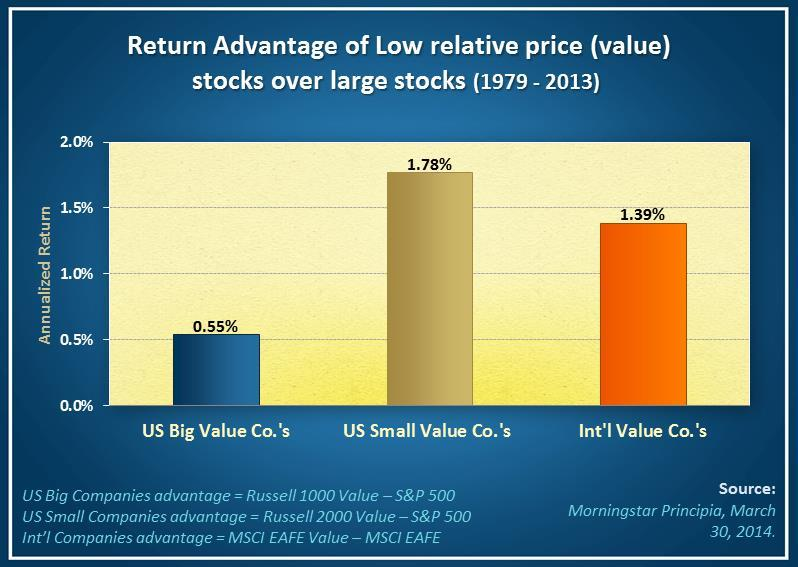 Historically, US large value and US small value companies outperform the S&P 500. International large value companies outperformed the MSCI EAFE index