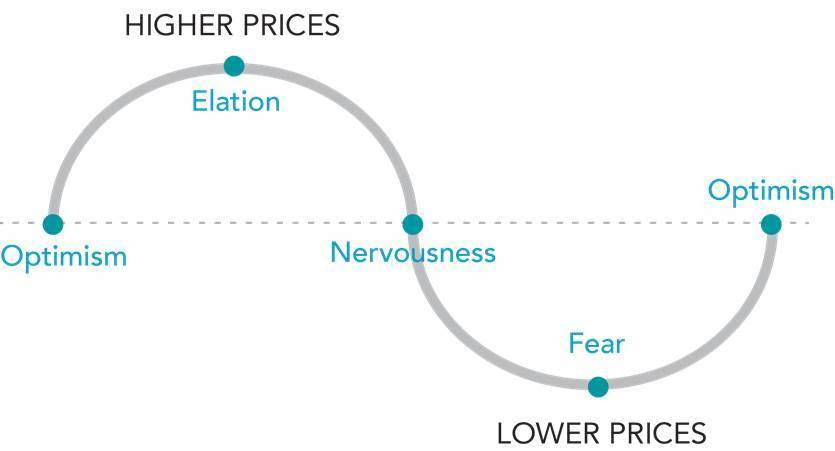 The emotions of market timing