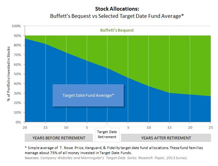 Warren Buffett's Bequest Allocation versus Target Date Funds