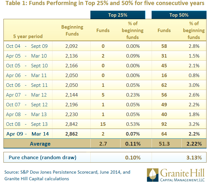 Active stock funds performing in the top 25% and 50% for five consecutive years. www.granitehillcapital.com -- Page by Paul Tanner, CFA - This table shows how difficult it is for active stock managers to perform in the top 25% and 50% for five consecutive years.
