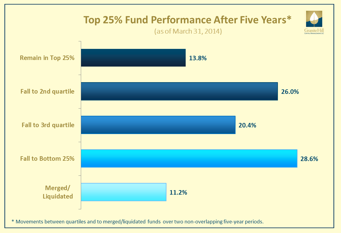 How the top 25% of active funds performed over five years. www.granitehillcapital.com -- Page by Paul Tanner, CFA - This graph shows where the top 25% performing actively managed stock funds during 2005-09 performed during 2010-14.