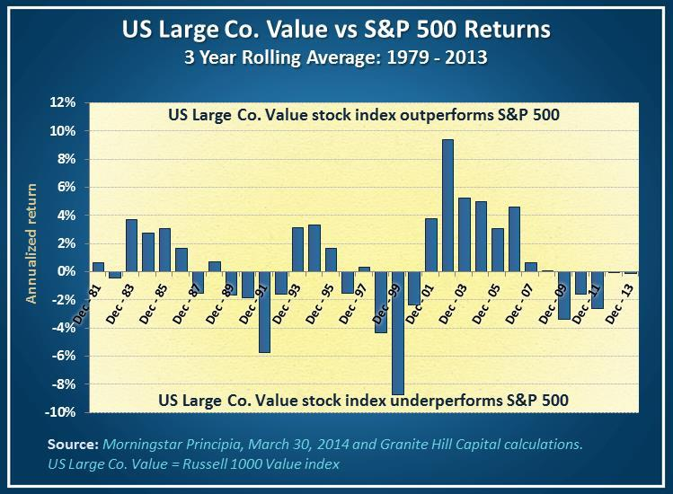 US large value stock (Russell 1000 Value index) performs differently than the S&P 500